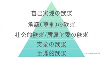 マズローの5段階欲求説(自己実現理論)